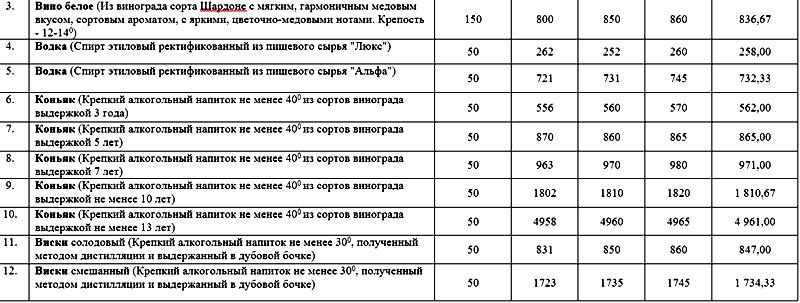 Осётр, устрицы, 13-летний коньяк - аппарат губернатора Волгоградской области заказал банкеты на 2 миллиона рублей