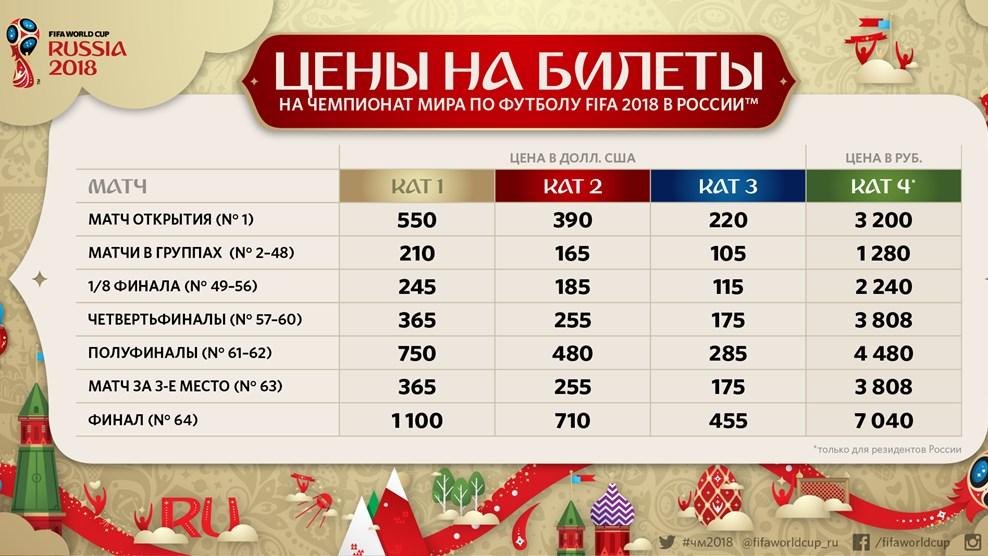Продажа билетов на ЧМ-2018 возобновится 16 ноября - 622 177 билетов распределено по итогам первого периода