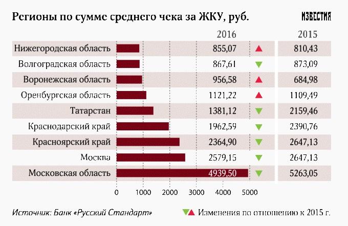 Росстат: ЖКХ забирает до четверти доходов граждан России